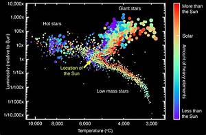 Scientists Orchestrate A Symphony Of The Stars