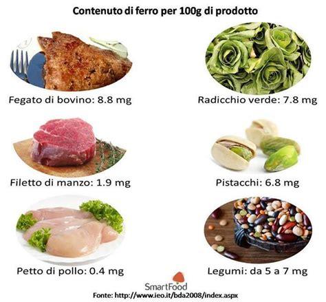 ferro alimenti tabella tabella alimenti ricchi di ferro ma53 187 regardsdefemmes