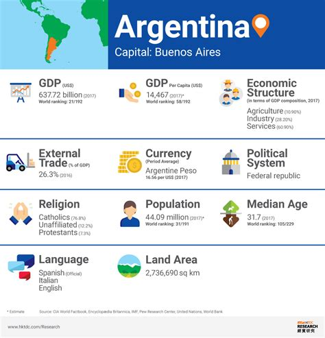 Argentina Market Profile  Hktdc. How To Start Investing In Stock. Boston University Accounting. Paralegal Schools Online Accredited. Zebra Lp 2844 Thermal Label Printer. Looking For An Electrician Web Site Address. American Residential Warranty Bbb. Top Engineering Schools In Ohio. Honda Civic Toyota Corolla Car Crashes Games
