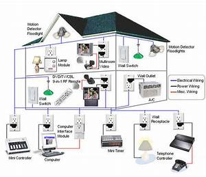 Wifi Home Automation System  Home Automation System