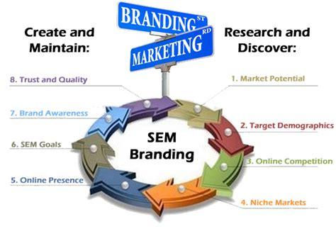 Marketing Expert by Sem Minded Branding