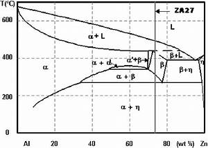Phase Diagram Of Zn
