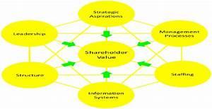 Emerging Organization Design — Part IV: Design Elements