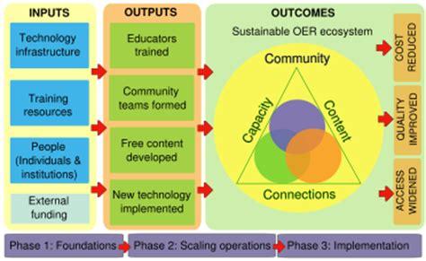 strategic plan wikieducator
