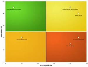 Tobias Lekman - Blog - Boston charts and Backlog ...