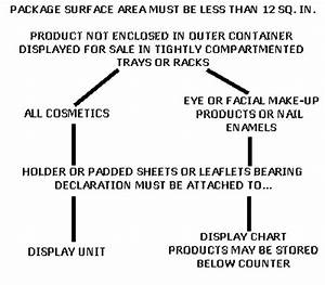 cosmetic labeling guide With fda cosmetic labeling requirements
