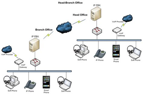 Best Images School Network Infrastructure Diagram