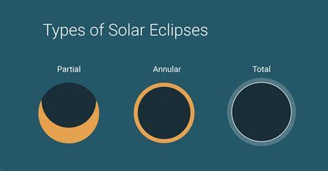 types solar eclipse infographic