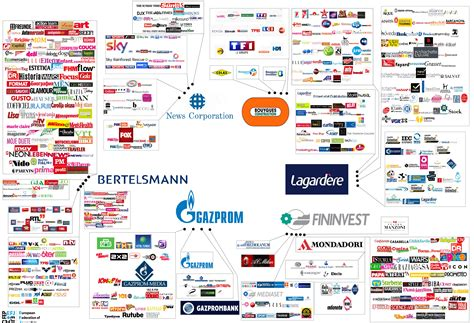 These Companies Own Food, Fashion, Media, News, Banks And
