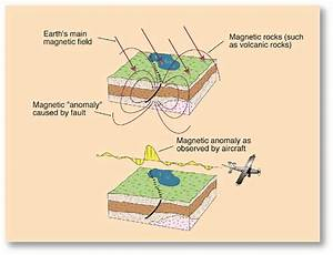 Magnetic Anomoly Diagram