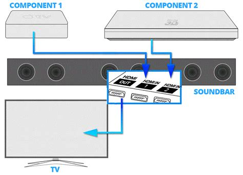 Samsung Tv Sound Bar Connection Diagram by Sound Bar Connection And Setup Guide