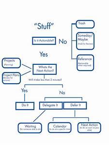 Gtd Workflow Diagram Trello Online Schematic Diagram