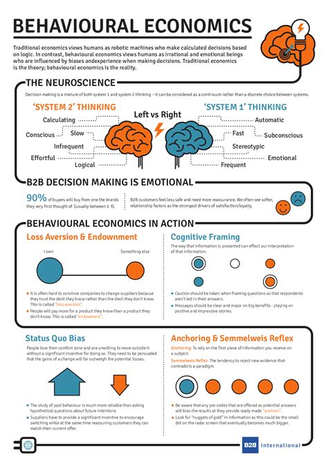 What Is Behavioural Economics? (infographic)  B2b International