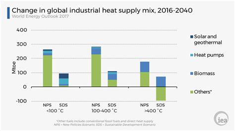 January Commentary Clean And Efficient Heat For Industry