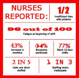 Nurse Staffing Patient Issues