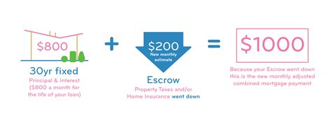escrow mortgage payment account heck hub need decreased determined amount monthly