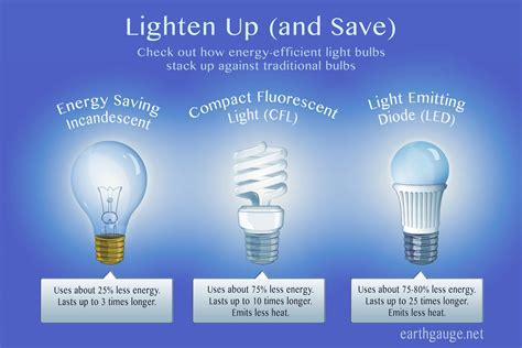 energy efficient light bulbs facts primus green energy