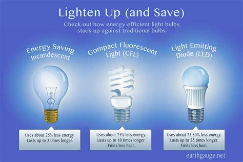 light bulb best energy efficient light bulbs simplifying