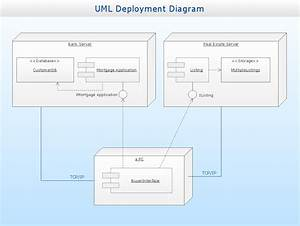 Uml Deployment Diagram Example