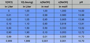 Ph Wert äquivalenzpunkt Berechnen : inhaltsfeld 2 ~ Themetempest.com Abrechnung