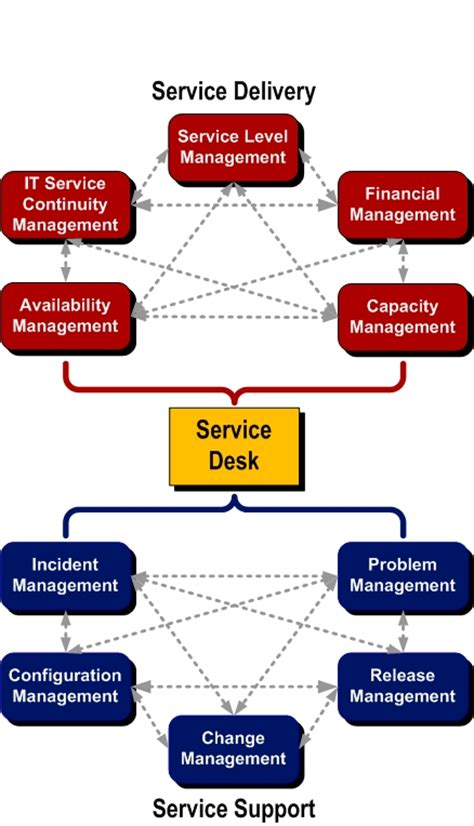 itil  security management   ready  service