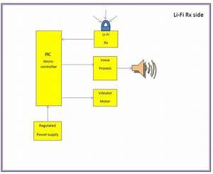 Lifi Based Indoor Navigation For Blind Diy Kit