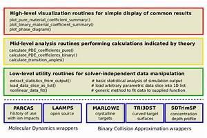Levels Of Organization Diagram