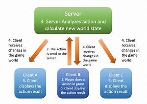 Network Server Diagram