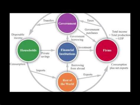 circular flow  income   open economy youtube