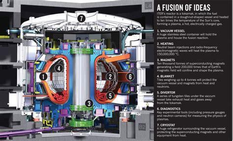 Как сделать ядерную батарею трития дома! youtube