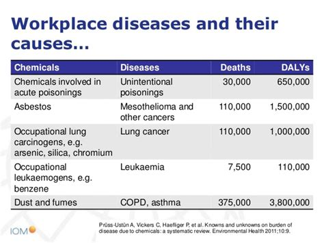 prevent occupational diseases