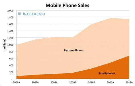 cell phone sales bii report how price sensitive global consumers will