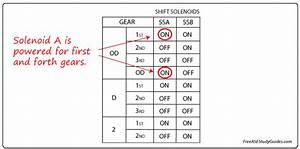 Using Transmissoion Solenoid Charts