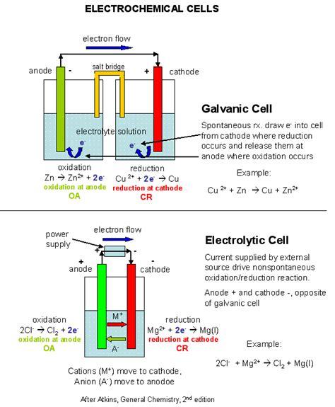 electrochemistry featuring electrolysis  fuel cells  elliott