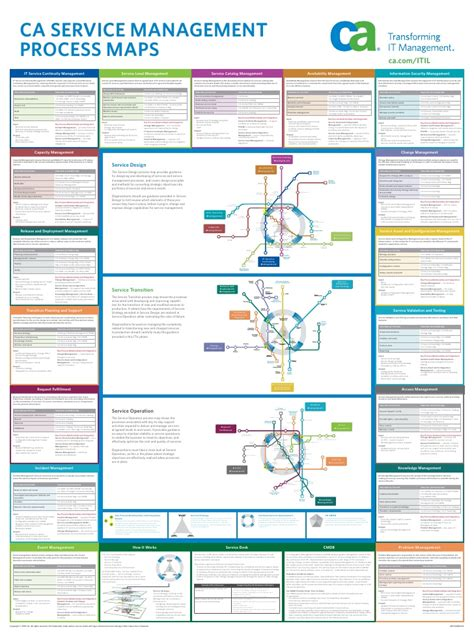 itil   process maps