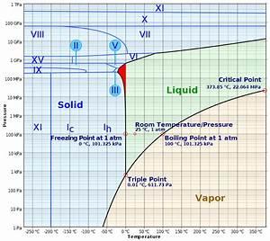 Diagramme De Phase De L U0026 39 Eau