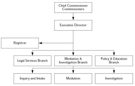 organizational chart ontario human rights commission