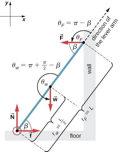 Examples Static Equilibrium University Physics