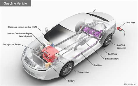 Alternative Fuels Data Center How Gasoline Cars Work