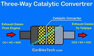 What Is Catalytic Converter In Cars  U0026 How Does It Work