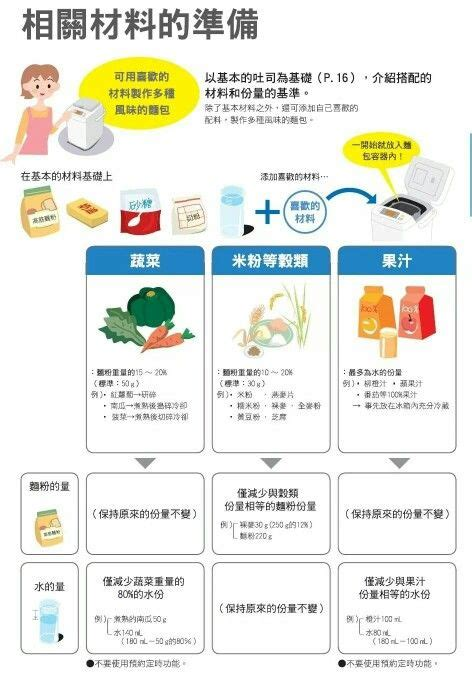 I use the zojirushi bread machine shown in the photo. Basic Ingredients | Bread machine recipes, Ingredients, Basic