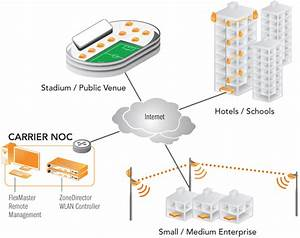 Ruckus Networks Solutions Managed Wireless Lan Services