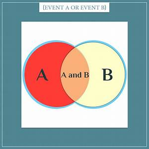 Calculating Compound Event Probabilities