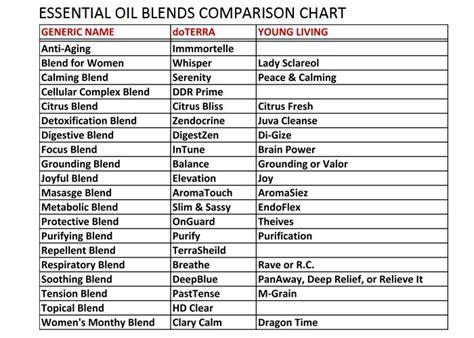 essential oil blends comparison chart essential oils pinterest essentials oil  doterra
