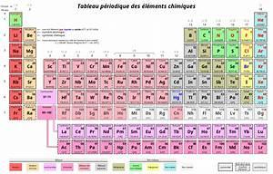 Tableau périodique des éléments Wikipédia