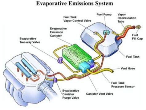 evaporative emission control system evap traps emissions