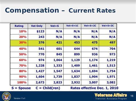 hearing loss compensation tables veterans affairs compensation table brokeasshome com