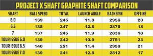 Project X Graphite Shaft Review