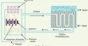 Nuclear Power Station  U0026 Schematic Diagram
