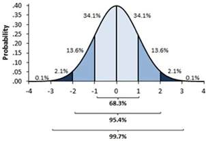 Monte Carlo Excel Template Introduction To Probabilistic Simulations In Excel